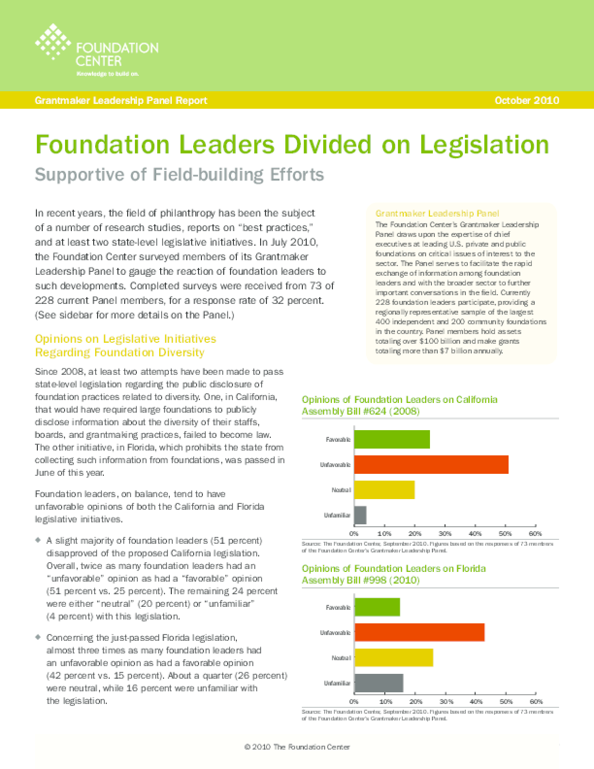 Foundation Leaders Divided on Legislation, Survey Finds