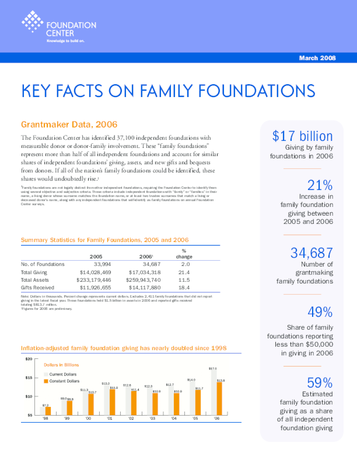 Key Facts on Family Foundations 2008