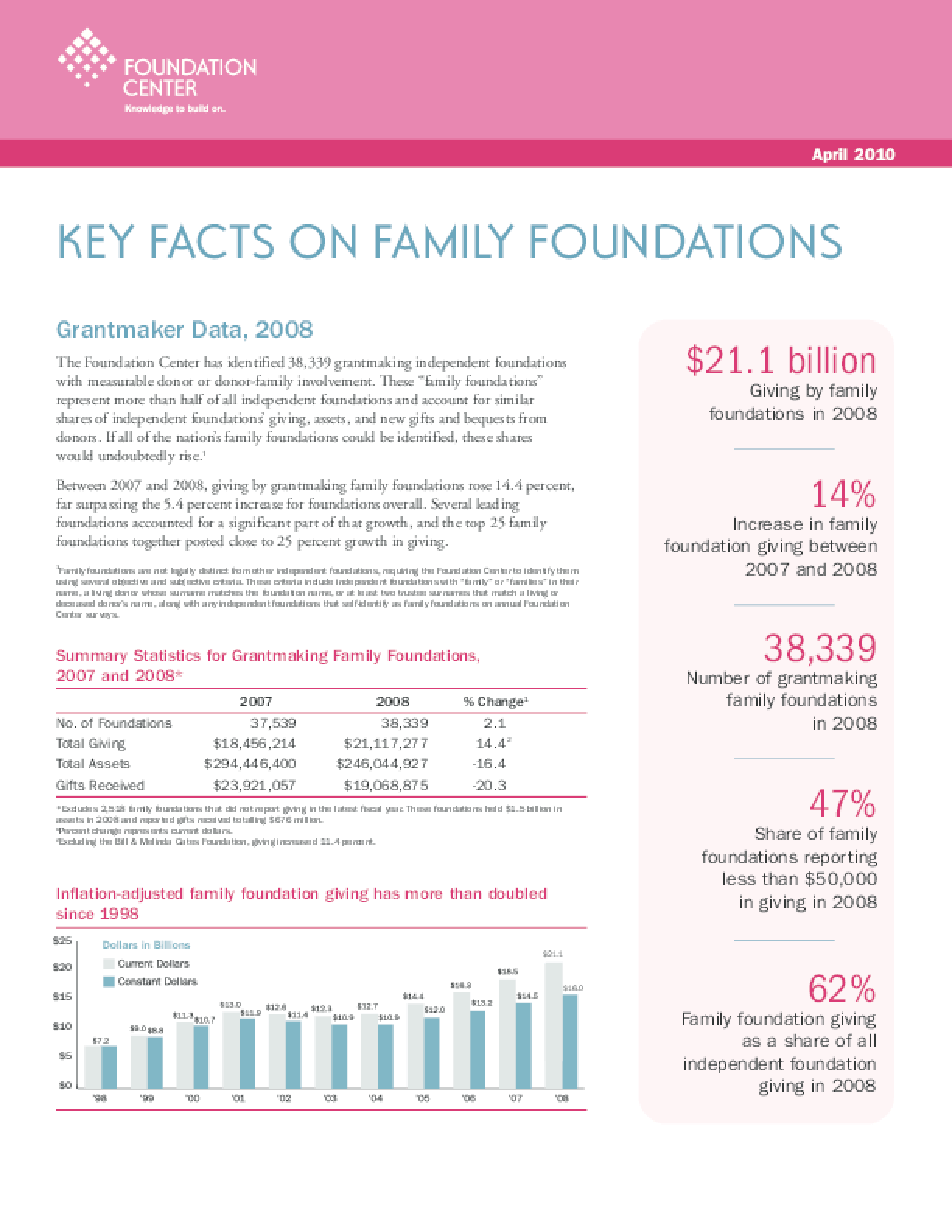 Key Facts on Family Foundations 2010