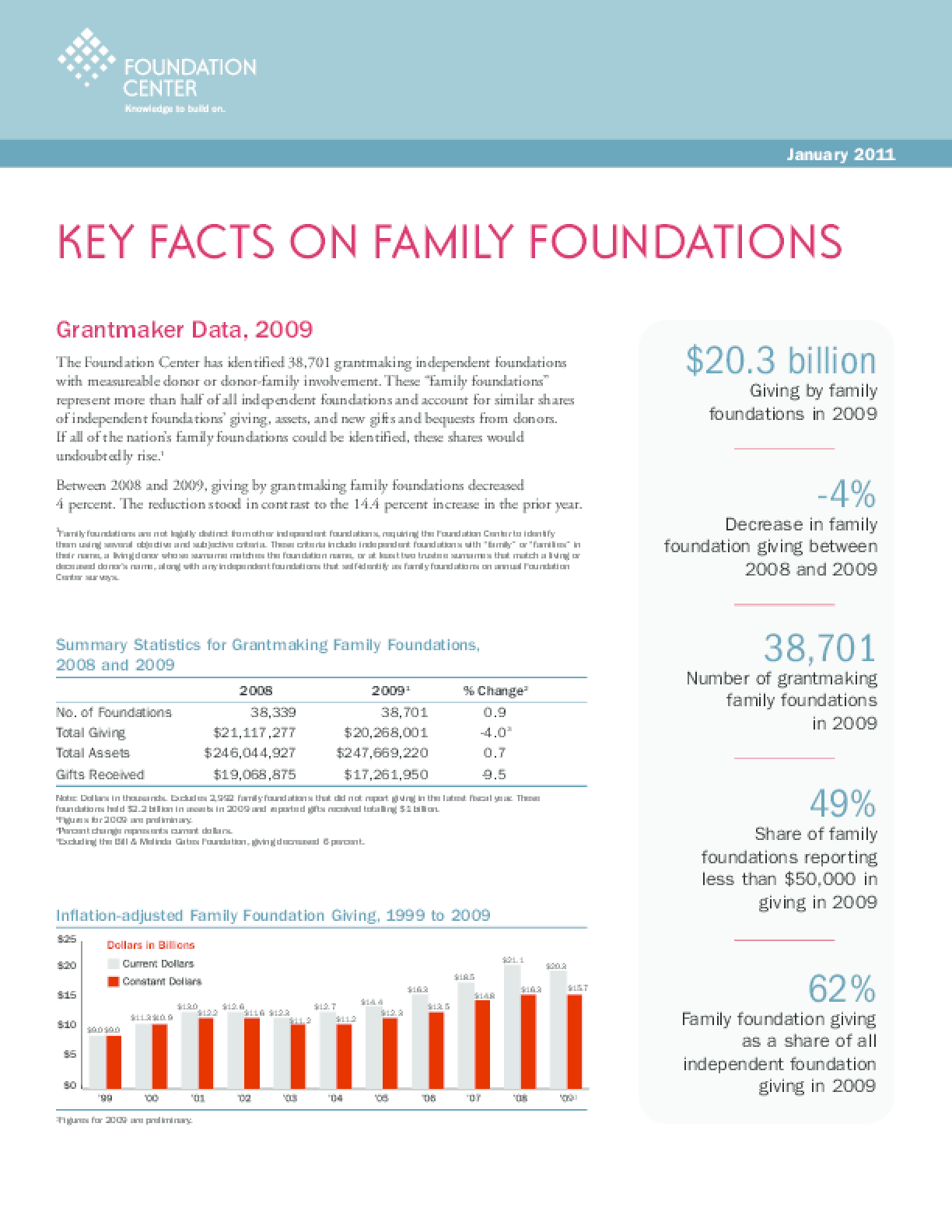 Key Facts on Family Foundations 2011