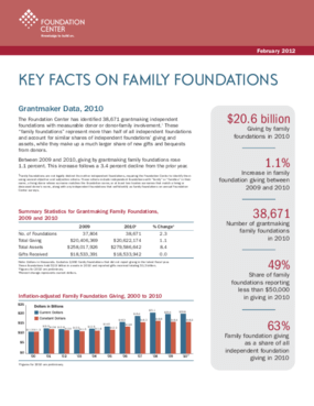 Key Facts on Family Foundations 2012
