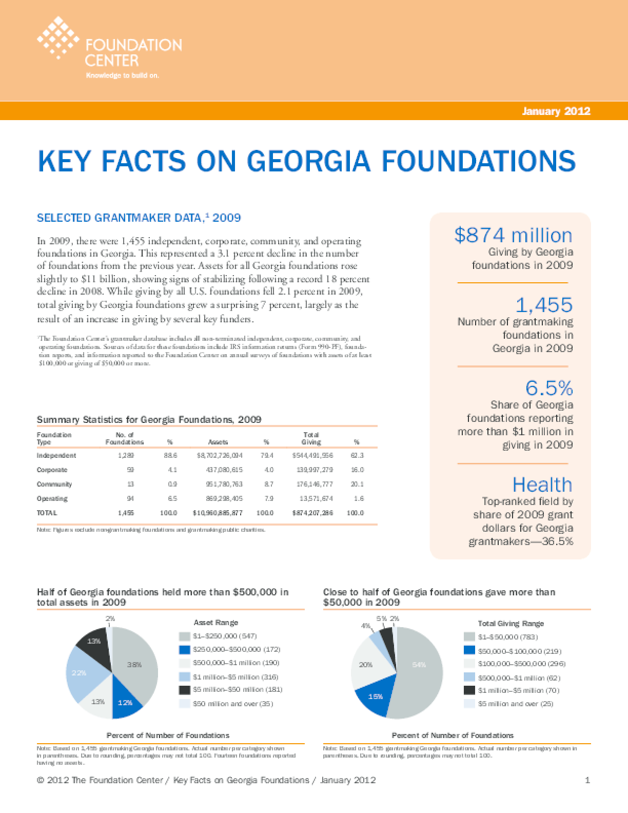 Key Facts on Georgia Foundations 2012