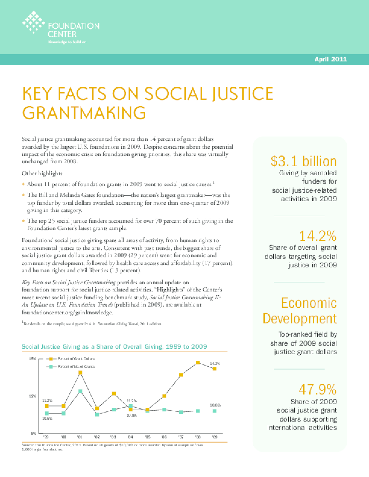 Key Facts on Social Justice Grantmaking 2011
