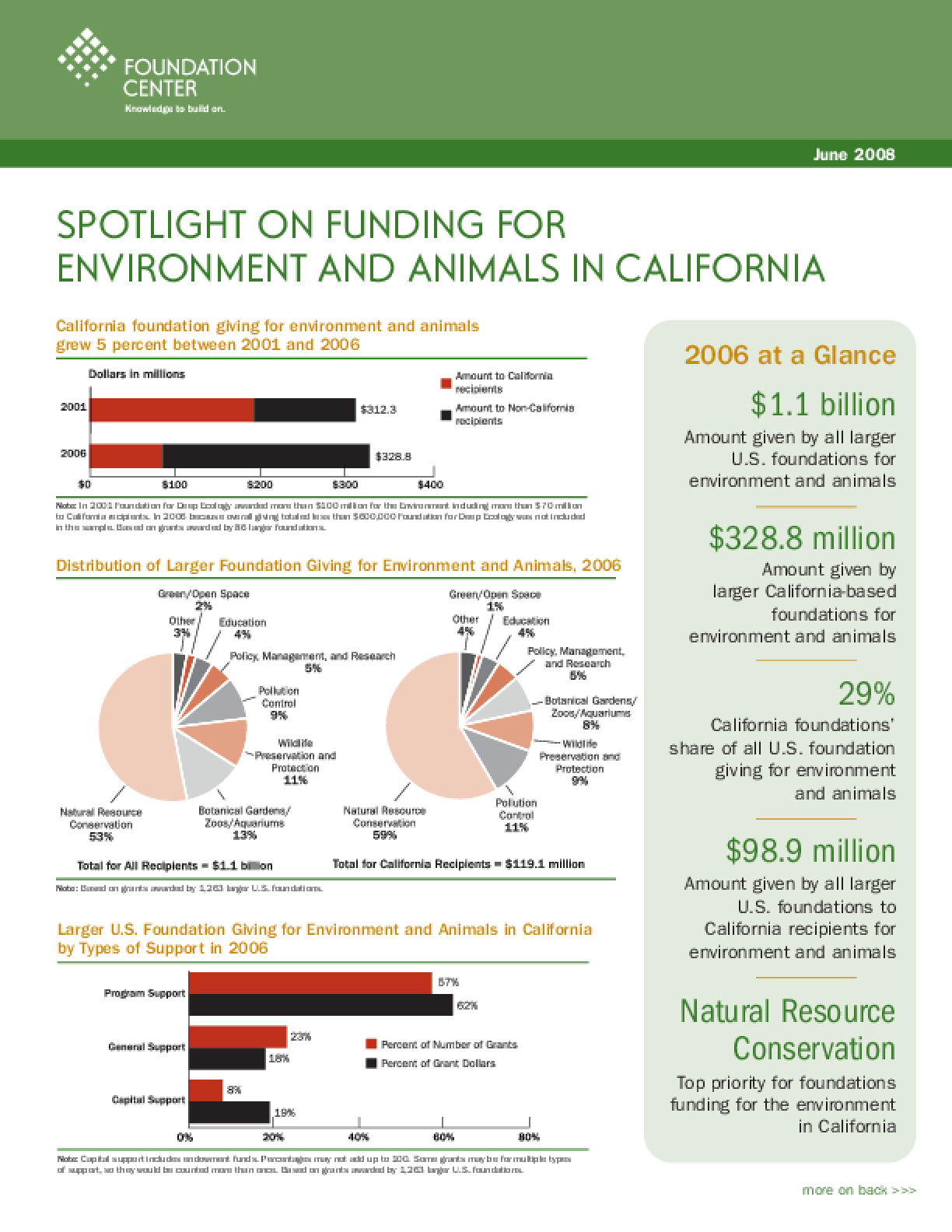 Spotlight on Funding for the Environment and Animals in California