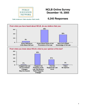 NCLB Online Survey December 19, 2005 - 6,245 Responses