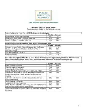 Online No Child Left Behind Survey Responses from Alaska vs. the National Average