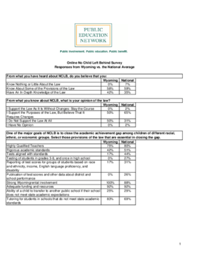 Online No Child Left Behind Survey Responses from Wyoming vs. the National Average
