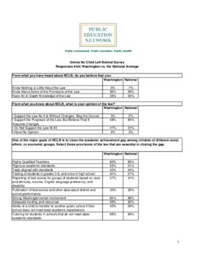 Online No Child Left Behind Survey Responses from Washington vs. the National Average