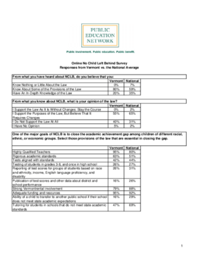 Online No Child Left Behind Survey Responses from Vermont vs. the National Average