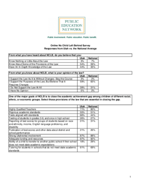 Online No Child Left Behind Survey Responses from Utah vs. the National Average