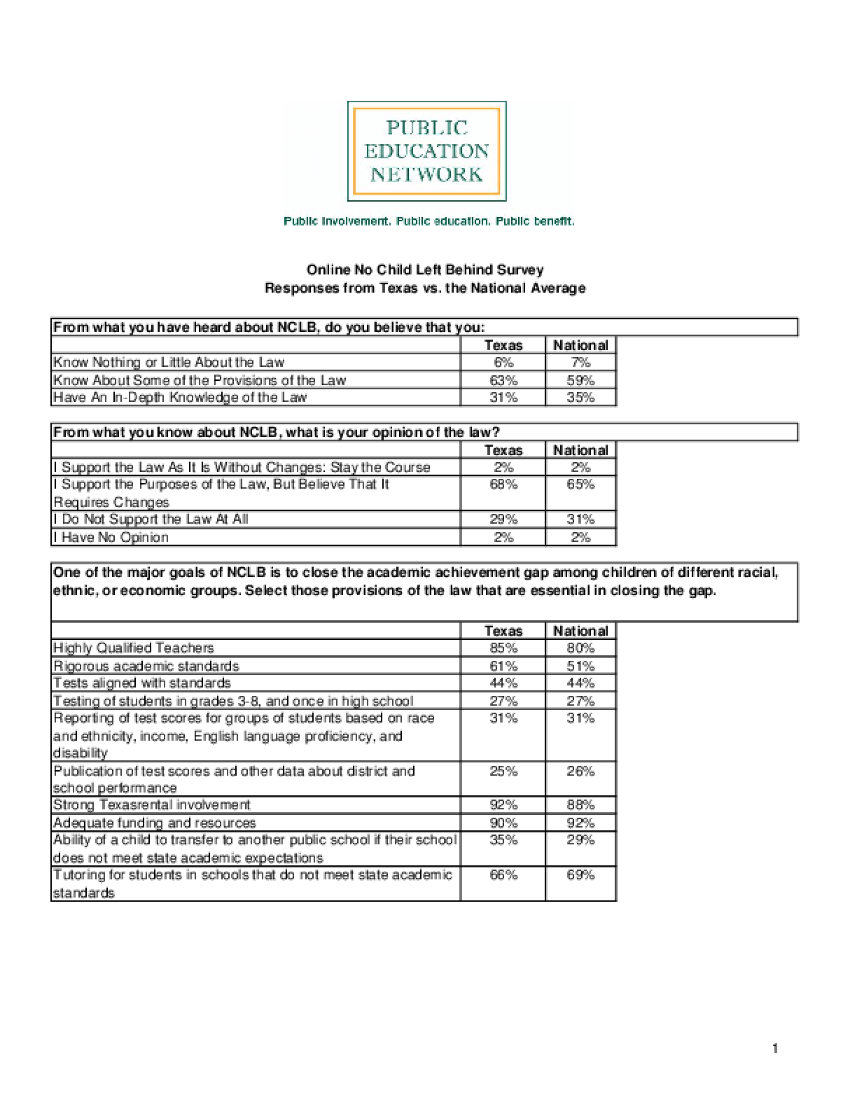 Online No Child Left Behind Survey Responses from Texas vs. the National Average