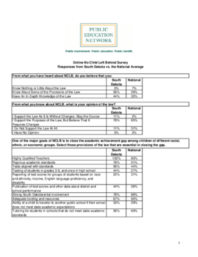 Online No Child Left Behind Survey Responses from South Dakota vs. the National Average