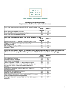 Online No Child Left Behind Survey Responses from South Carolina vs. the National Average