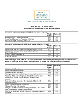 Online No Child Left Behind Survey Responses from Rhode Island vs. the National Average