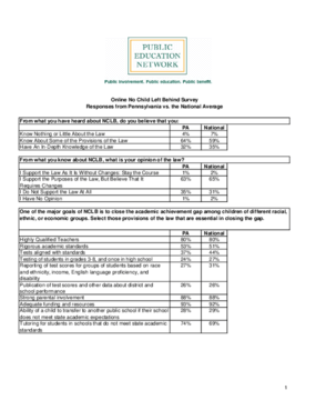 Online No Child Left Behind Survey Responses from Pennsylvania vs. the National Average