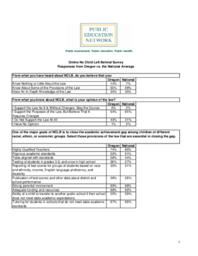 Online No Child Left Behind Survey Responses from Oregon vs. the National Average