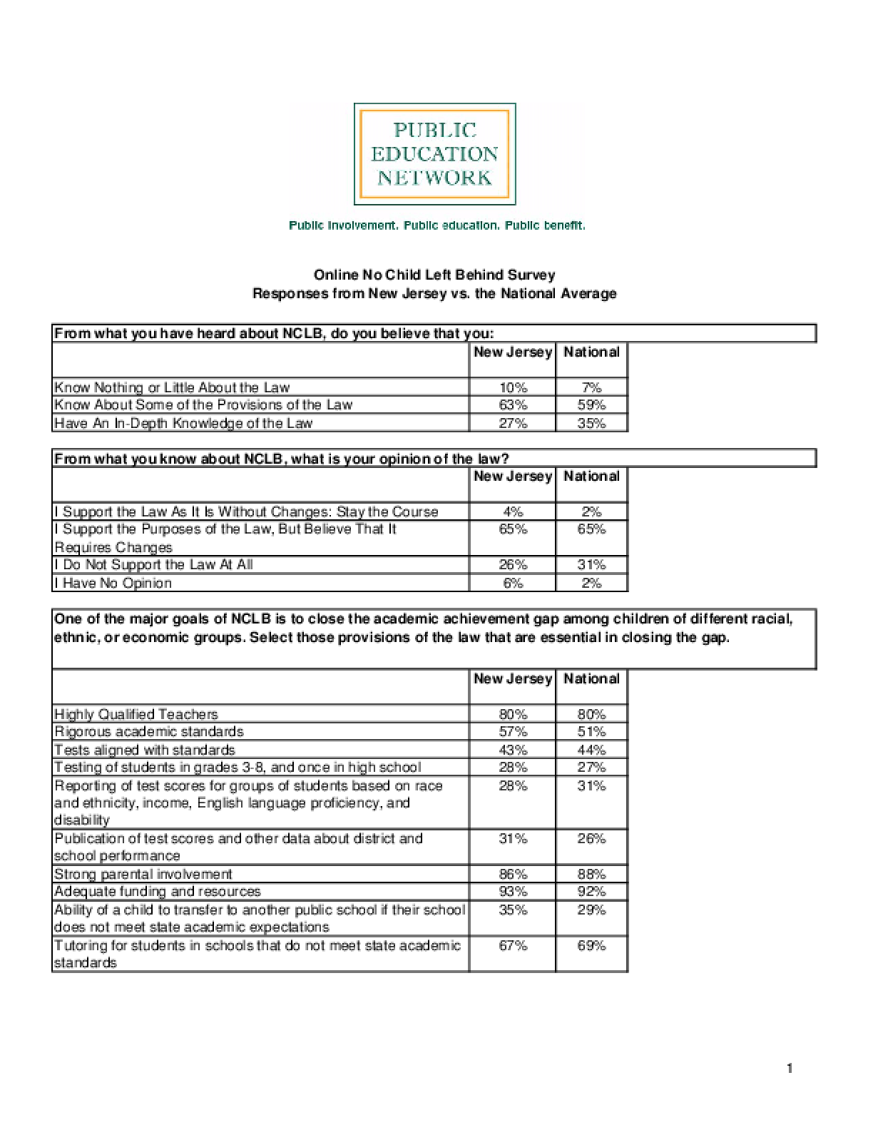 Online No Child Left Behind Survey Responses from New Jersey vs. the National Average