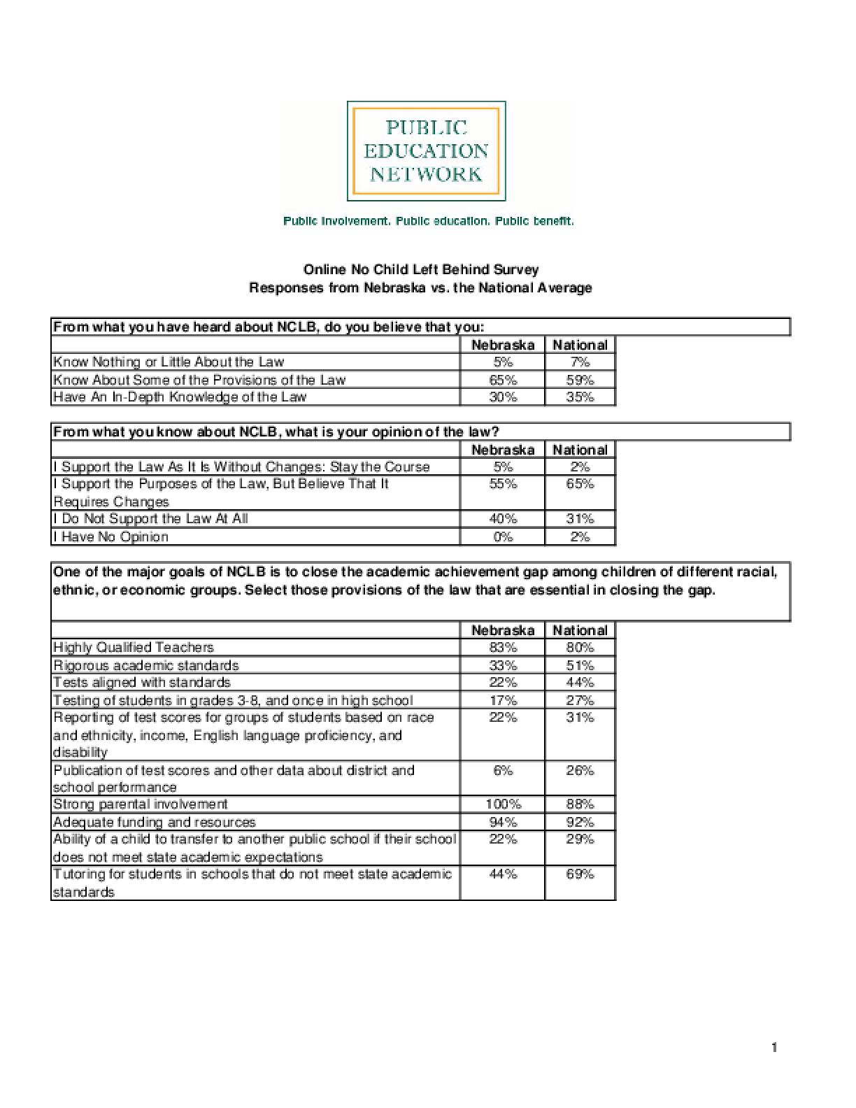 Online No Child Left Behind Survey Responses from Nebraska vs. the National Average