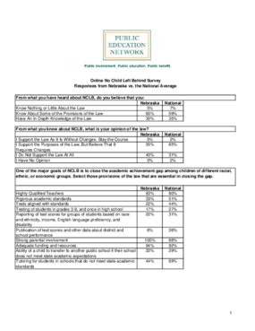 Online No Child Left Behind Survey Responses from Nebraska vs. the National Average