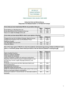 Online No Child Left Behind Survey Responses from Massachusetts vs. the National Average