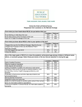 Online No Child Left Behind Survey Responses from Louisiana vs. the National Average