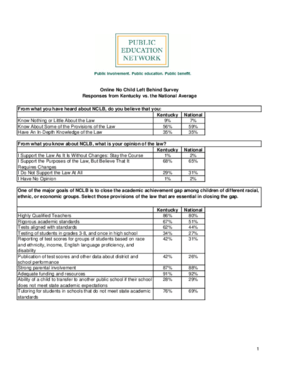 Online No Child Left Behind Survey Responses from Kentucky vs. the National Average