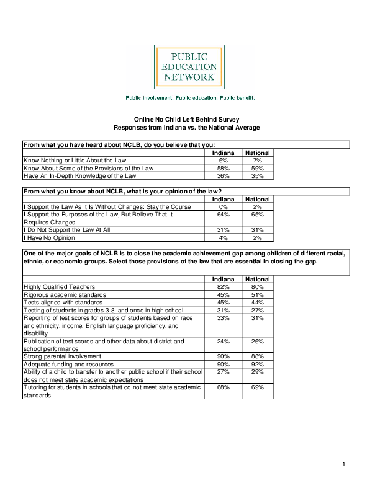 Online No Child Left Behind Survey Responses from Indiana vs. the National Average
