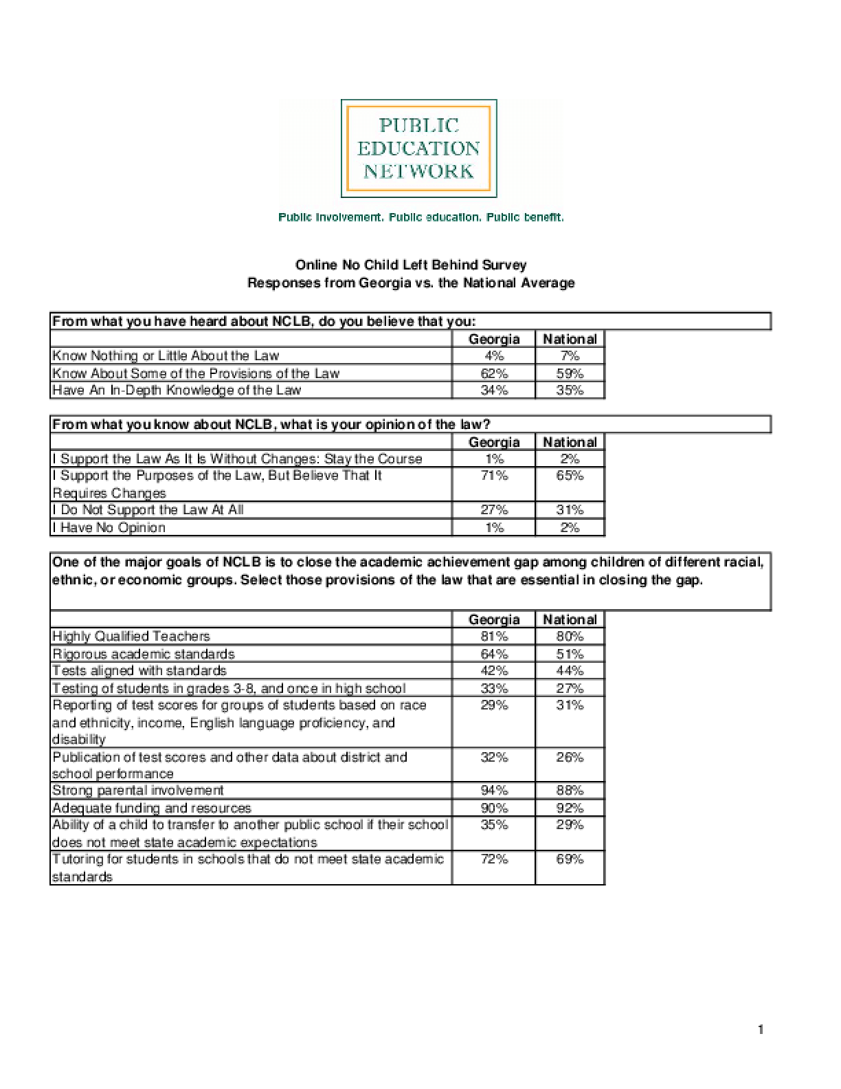 Online No Child Left Behind Survey Responses from Georgia vs. the National Average