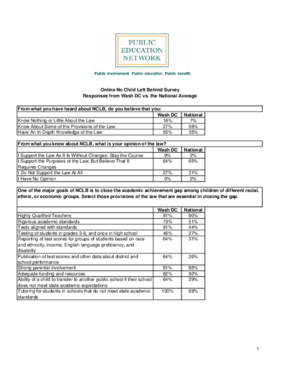 Online No Child Left Behind Survey Responses from District of Columbia vs. the National Average