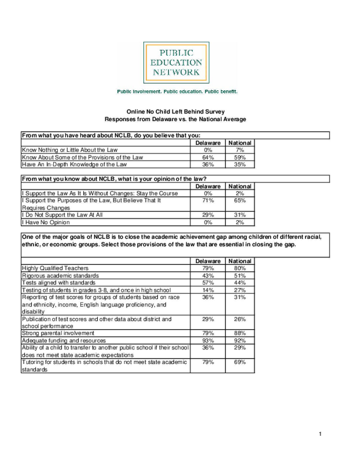 Online No Child Left Behind Survey Responses from Delaware vs. the National Average