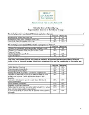 Online No Child Left Behind Survey Responses from Colorado vs. the National Average