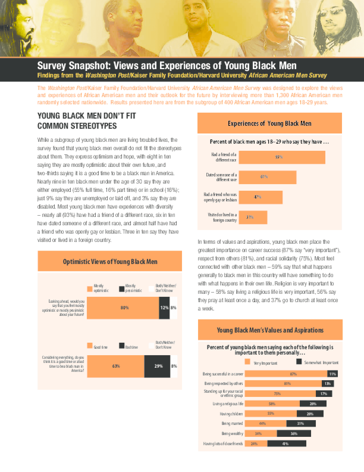 Survey Snapshot: Views and Experiences of Young Black Men