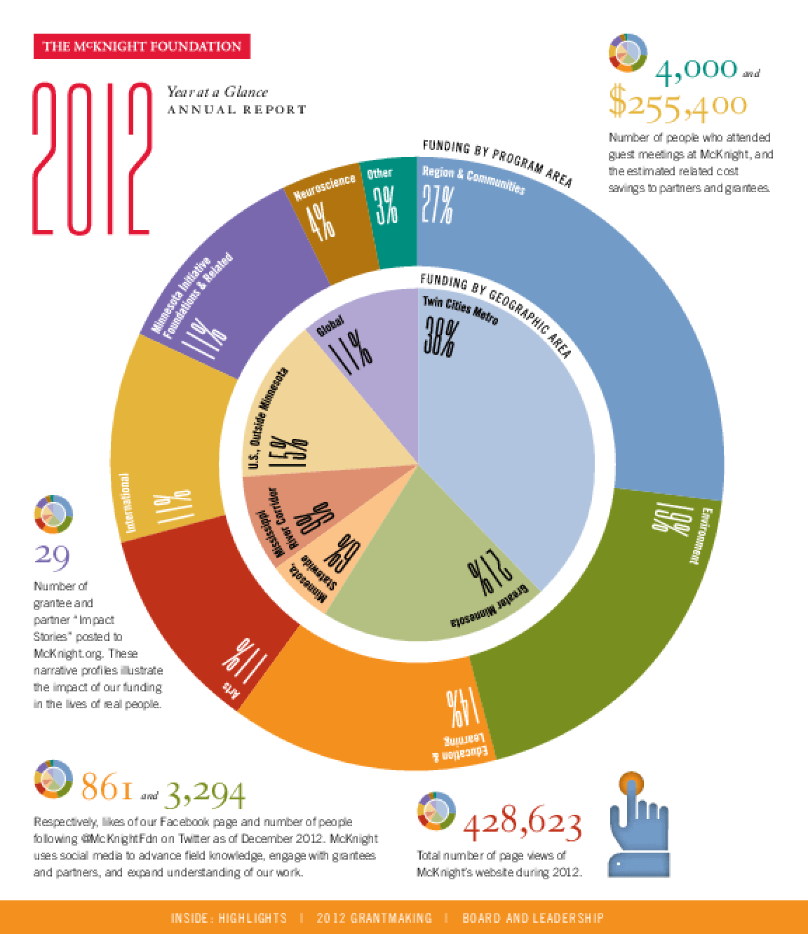 McKnight Foundation 2012 Year at a Glance: Annual Report