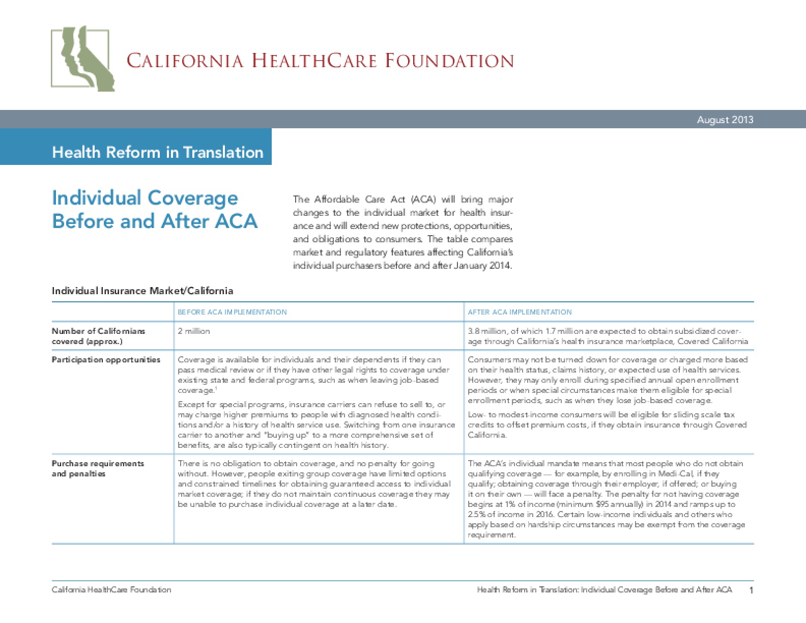 Health Reform in Translation: Individual Coverage Before and After ACA