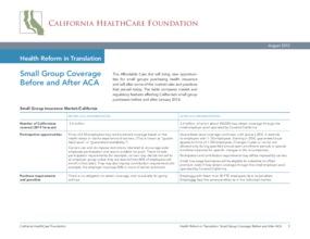 Health Reform in Translation: Small Group Coverage Before and After ACA