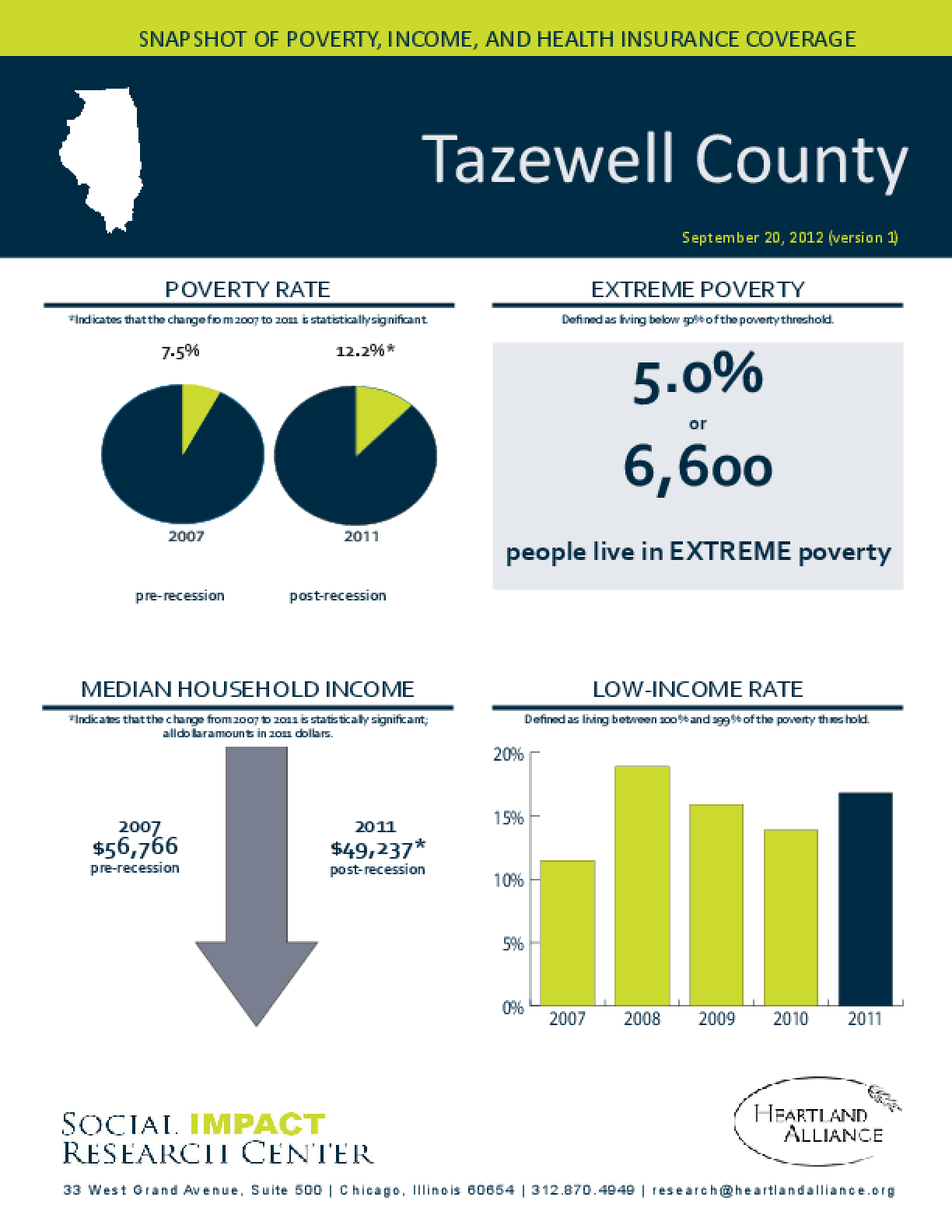 Tazewell County: Snapshot of Poverty, Income, and Health Insurance Coverage - 2011