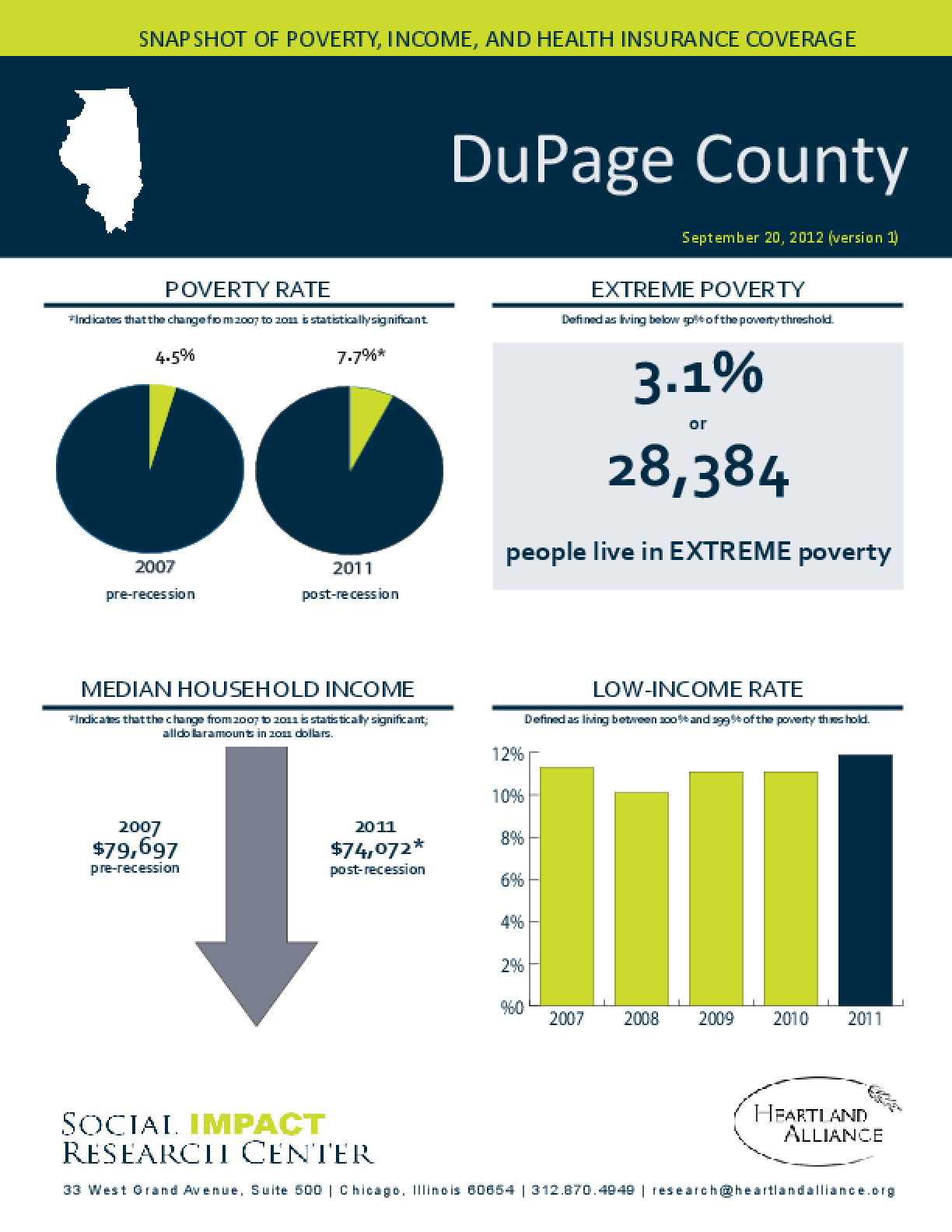 DuPage County: Snapshot of Poverty, Income, and Health Insurance Coverage - 2011