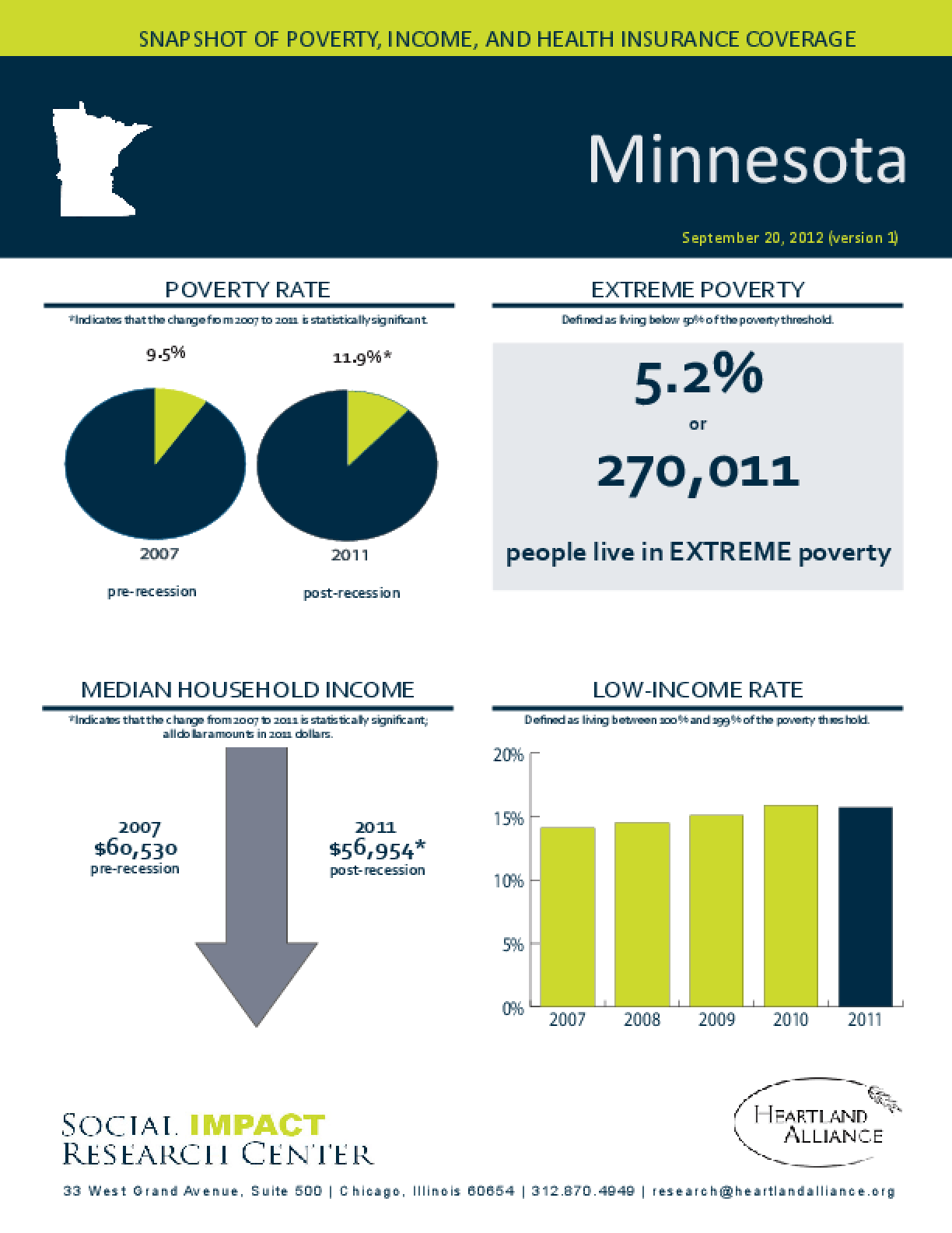 Minnesota: Snapshot of Poverty, Income, and Health Insurance Coverage - 2011