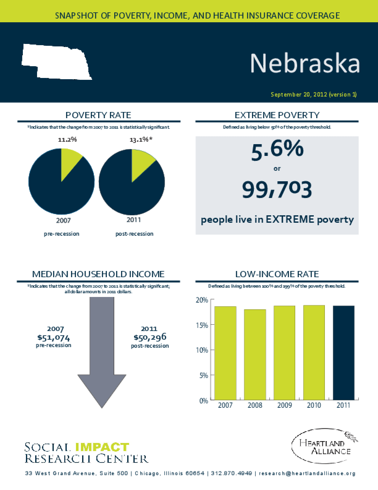 Nebraska: Snapshot of Poverty, Income, and Health Insurance Coverage - 2011