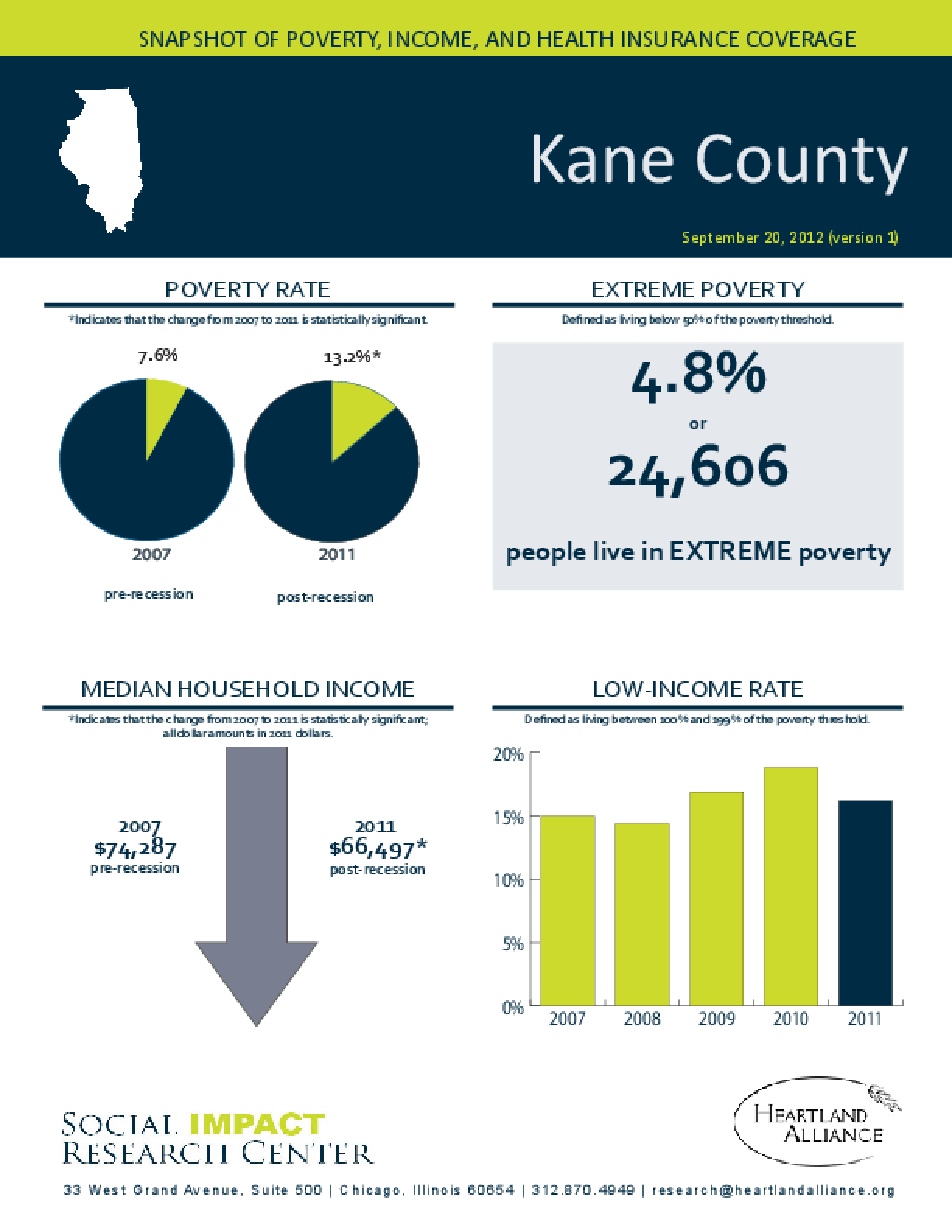 Kane County: Snapshot of Poverty, Income, and Health Insurance Coverage - 2011