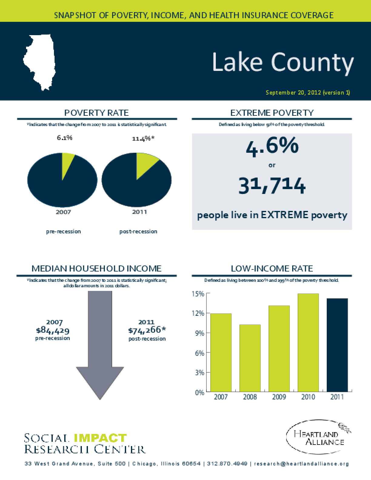 Lake County: Snapshot of Poverty, Income, and Health Insurance Coverage - 2011