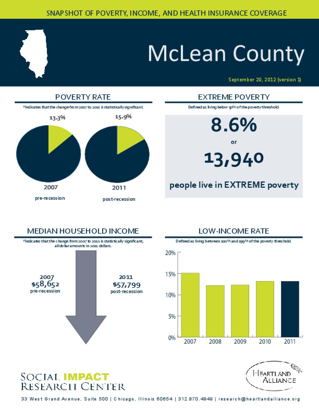 McLean County: Snapshot of Poverty, Income, and Health Insurance Coverage - 2011