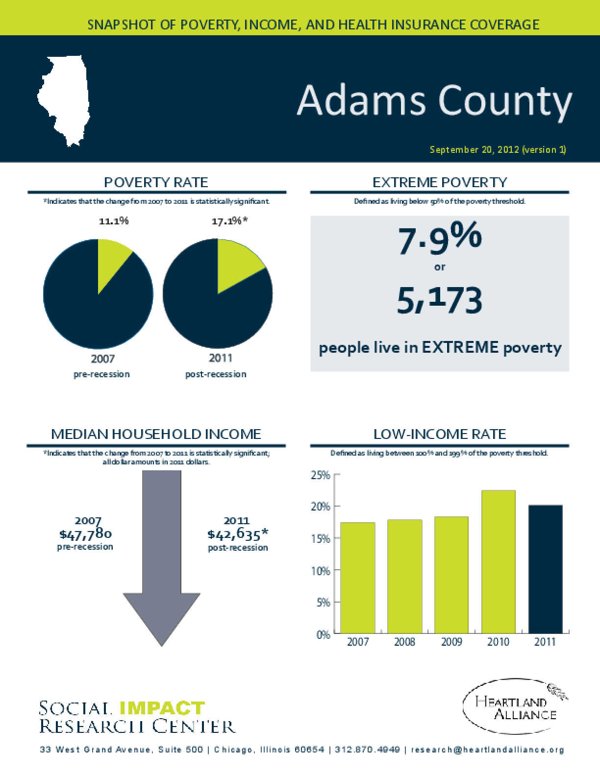 Adams County: Snapshot of Poverty, Income, and Health Insurance Coverage - 2011