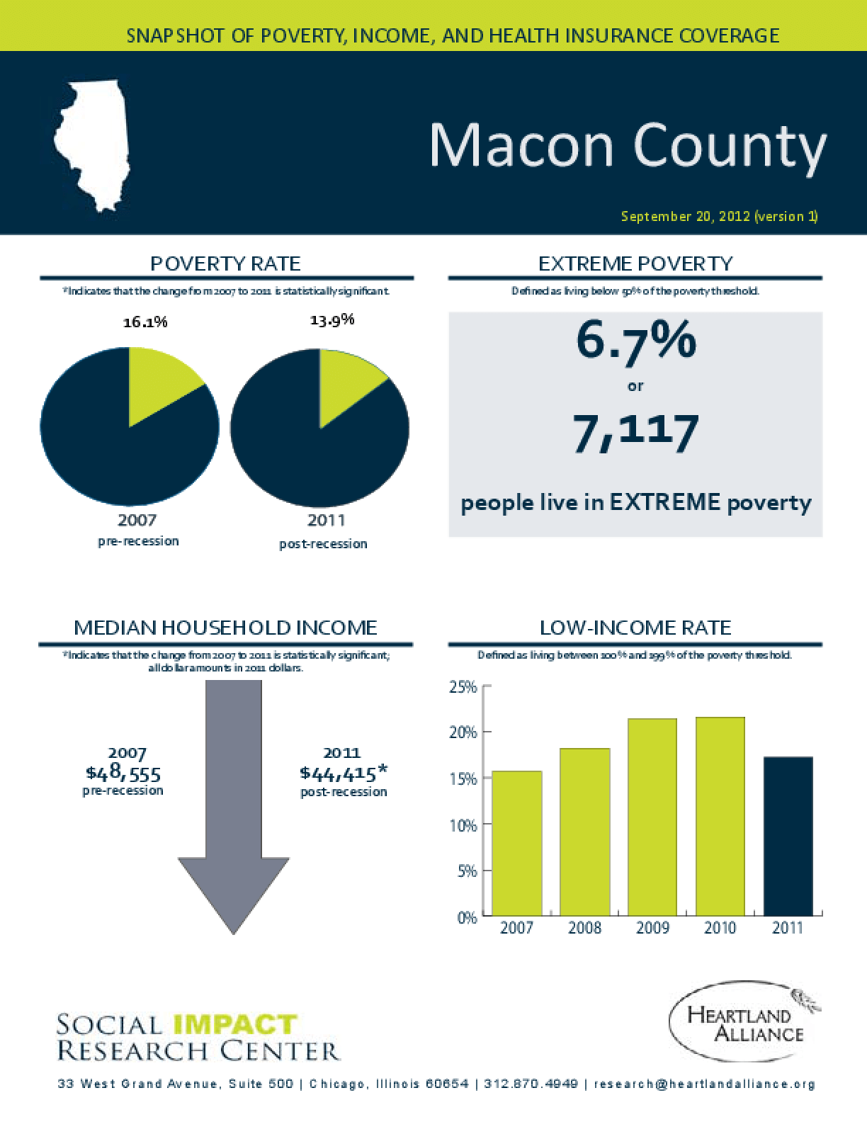 Macon County: Snapshot of Poverty, Income, and Health Insurance Coverage - 2011