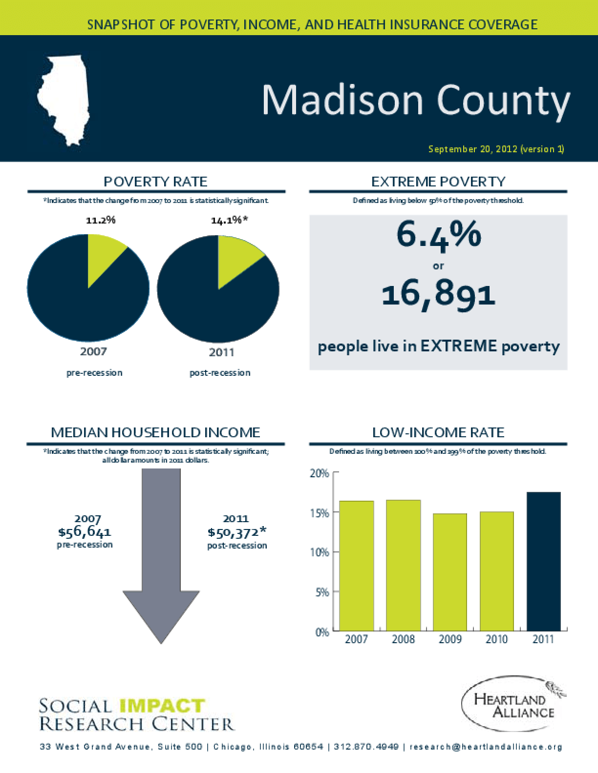 Madison County: Snapshot of Poverty, Income, and Health Insurance Coverage - 2011