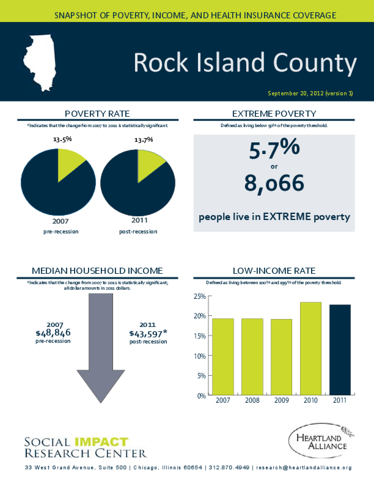Rock Island County: Snapshot of Poverty, Income, and Health Insurance Coverage - 2011