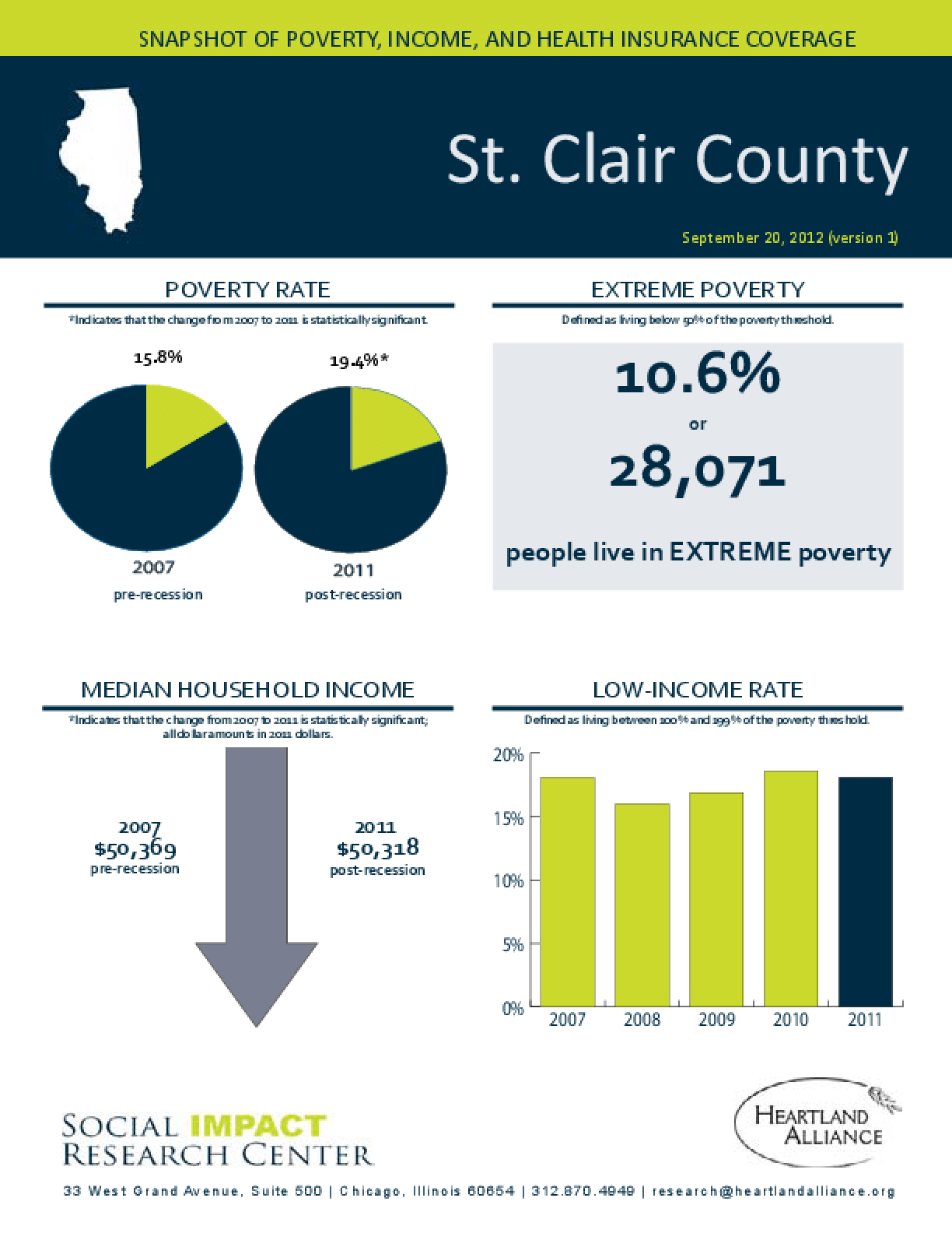 St. Clair County: Snapshot of Poverty, Income, and Health Insurance Coverage - 2011