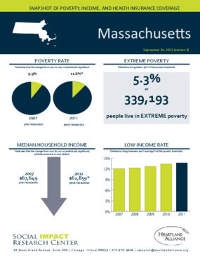 Massachusetts: Snapshot of Poverty, Income, and Health Insurance Coverage - 2011
