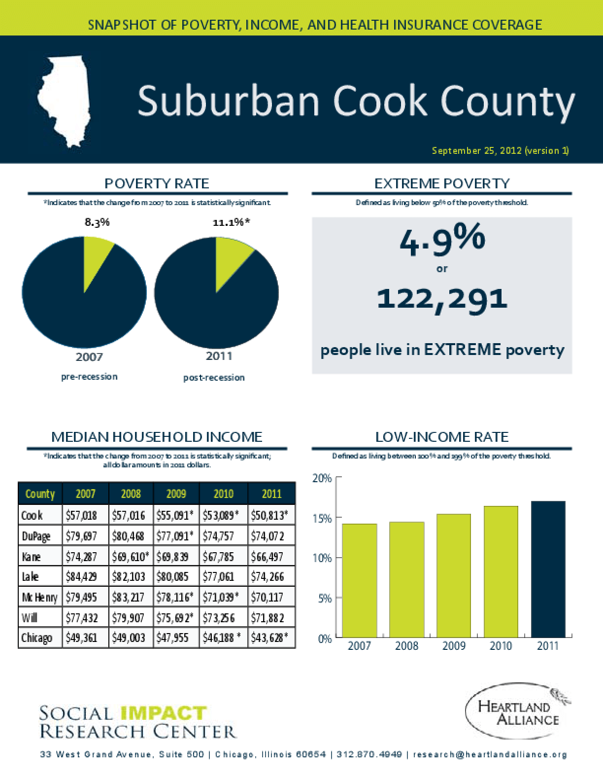Suburban Cook County: Snapshot of Poverty, Income, and Health Insurance Coverage - 2011
