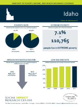 Idaho: Snapshot of Poverty, Income, and Health Insurance Coverage - 2011